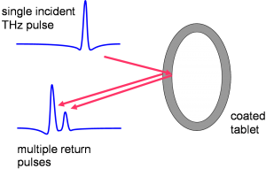 A pulse on THz radiation is focused onto the surface of the coated tablet. At each coating interface a reflection occurs and from the time delay between subsequent reflections the coating thickness can be calculated.