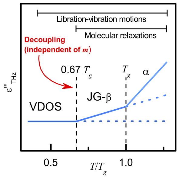 New paper: Evidence for a universal change in hydrogen bonding structure below the glass transition temperature